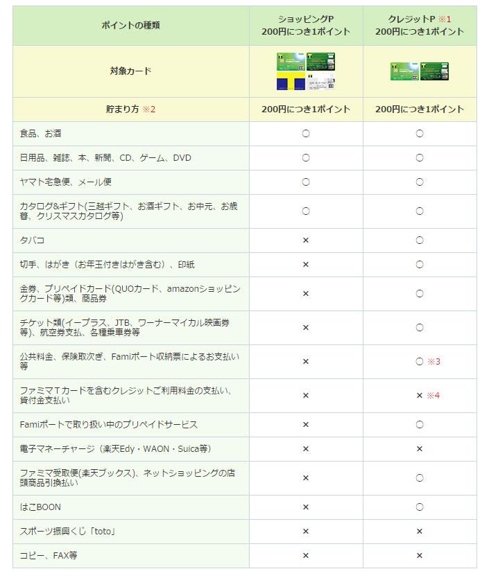 ファミリーマートポイント表